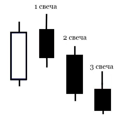 Паттерн «3-я свеча»