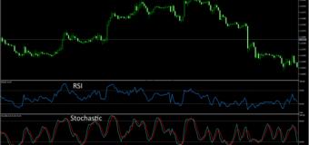 Индикаторы Форекс для эффективного ведения торгов